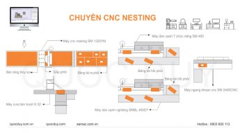 maycncrouternesting